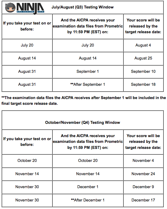 July August 2015 CPA Exam Score Release Dates